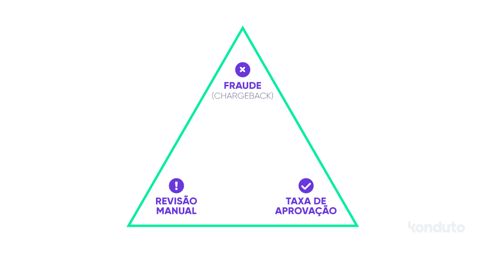 Triângulo de equilíbrio do antifraude