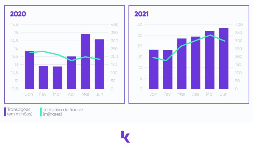 Censo da Fraude 2021 - volume de vendas e de tentativas de fraudes